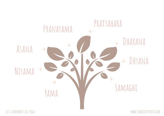 les 8 membres du yoga selon Patanjali.
